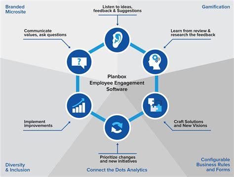 Employee Engagement Software - Planbox
