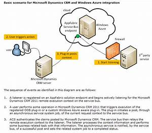 Mscrm2011 Integration With Windows Azure  Appfabric