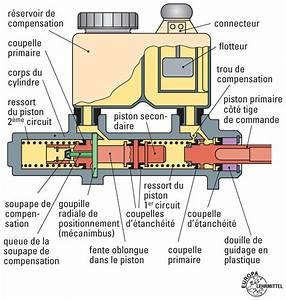 Comment Reparer Un Maitre Cylindre De Frein : maitre cylindre tandem educauto ~ Gottalentnigeria.com Avis de Voitures