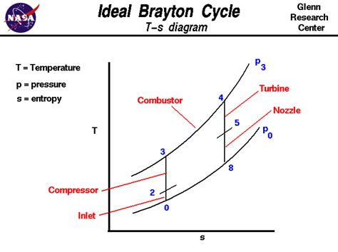 Turbine Engine Thermodynamic Cycle Brayton