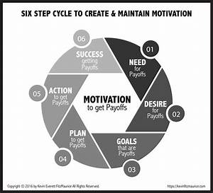 Free New Diagram On Motivation For Attitude Is All You