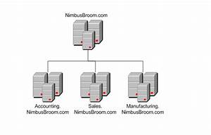Network Administration  Structure Of Active Directory