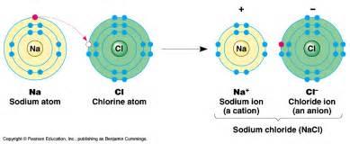 does sodium chloride an ionic bond socratic