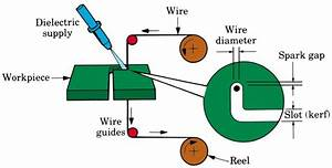 4  Schematic Diagram Of Working Of Wire