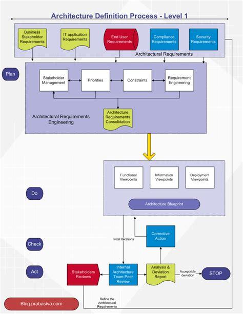software architecture enterprise architecture