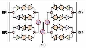 Phased Array Beamformers  Rf Beam Steering Ics