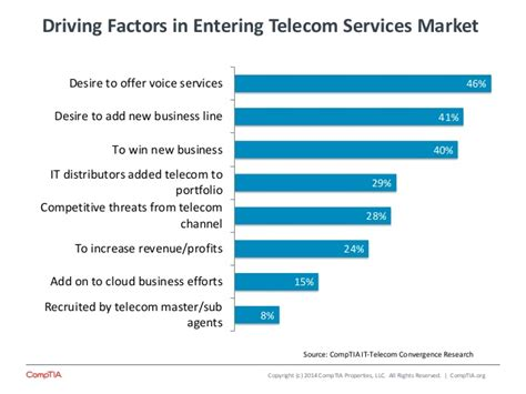 Convergence Telecom Moving Into Mainstream It Channel