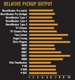 Gibson Pickup Output Chart Gibson Pickup Relative Output Chart Music Is Big Part Of