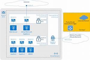 Azure Network Security Best Practices