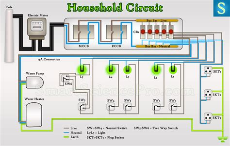 Basic Electrical Parts & Components Of House Wiring