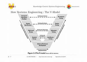 Knowledge Centric Systems Engineering