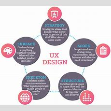What Is User Experience Design, Anyway?  Catchfire Creative