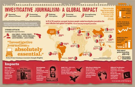 Investigative Journalism by Investigative Impact The Global For