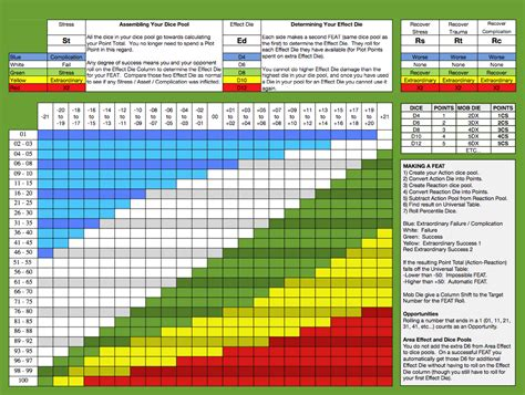 universal table marvel heroic edition marvel plot points
