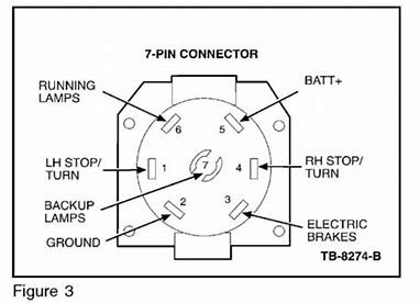 2018 need 12 V out of trailer plug..??? - Ford F150 Forum - Community of  Ford Truck Fans | Ford F550 Trailer Wiring Plug Diagram |  | Ford F150 Forum