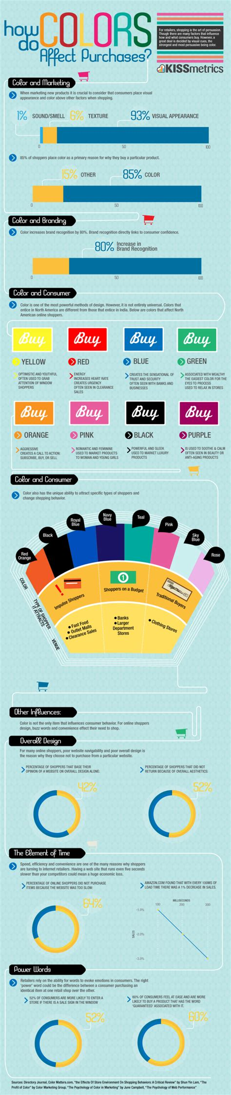 how colors affect you color fooled visual stimulus and marketing daily infographic