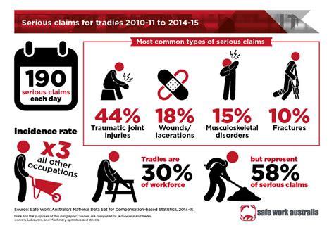 safe work australia tradies health month  areas