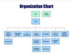 Organizational Chart For Small Construction Company Construction Organizational Chart Template Organisation