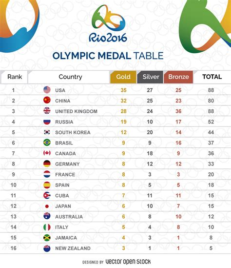 2016 olympics medal table olympic medal table graphic vector download