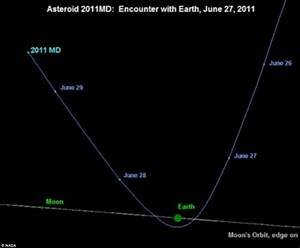 2011 MD misses Earth: Asteroid hurtles within 7,600 miles ...