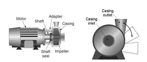typical part  centrifugal pumps pump valve  heat exchanger