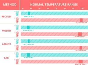 bureau home studio occasion normal temperature range 28 images chapter 8 vital