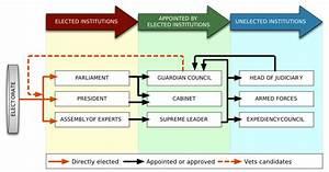 Iran U0026 39 S Political System