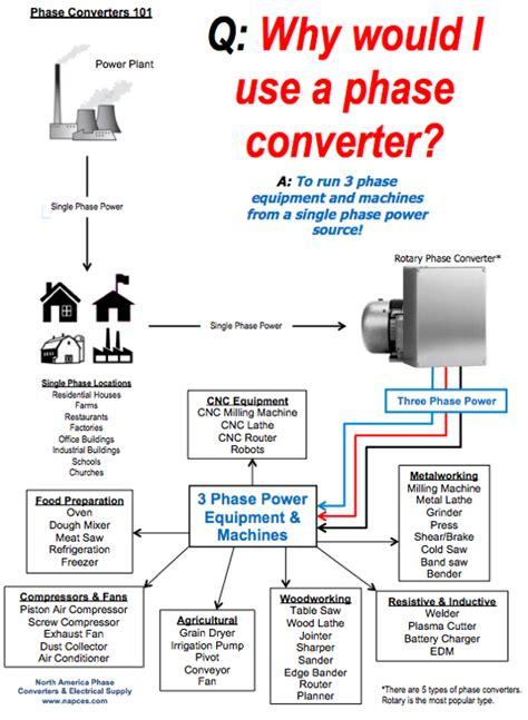 Rotary Static Phase Converter Faqs Napcco