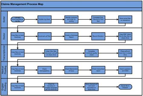 Inventory Control Flowchart