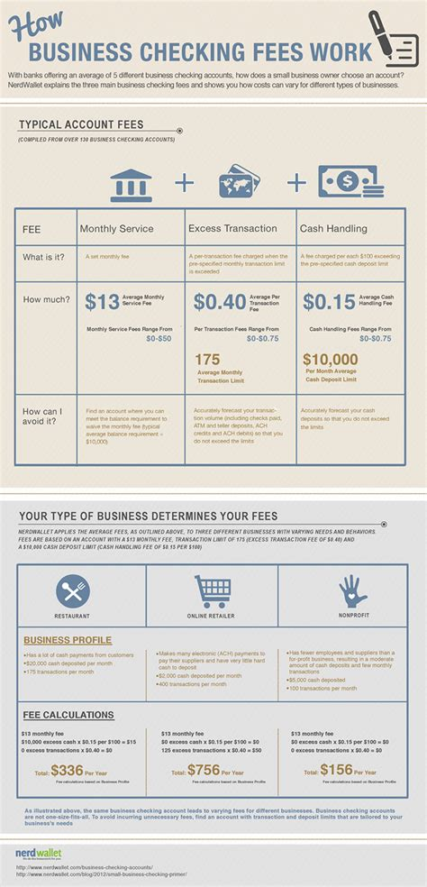 Infographic How Business Checking Fees Work  A Beginner. Hr Solutions Evansville Sibling Marriage Laws. Atlanta Tattoo Removal Political Media Buying. Colleges That Have Culinary Arts Programs. Voicemail For Business Network Auditing Tools. Best Architecture Graduate Programs. Payroll For Self Employed Cost Of Domain Name. Laurel Springs School Review. Consumer Reports Toyota Avalon