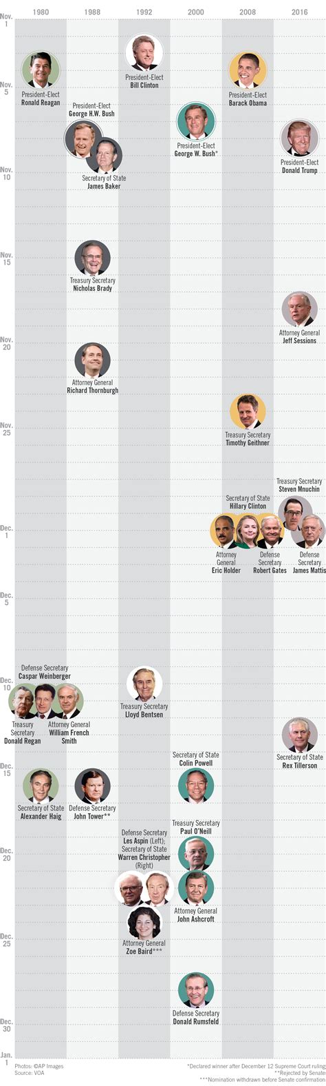 cabinet names and functions a look at presidents 39 key cabinet picks shareamerica