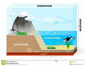 Atmosphere  Biosphere  Hydrosphere  Lithosphere  Stock Images
