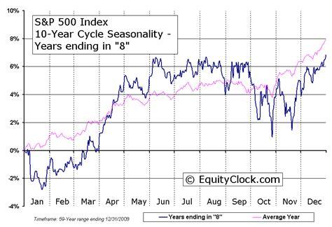sp  index  year cycle seasonal charts equity clock
