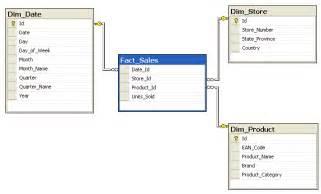 aggregate tables in data warehouse exles star schema wikipedia