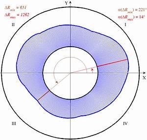 Wear Diagram Of Bearing 3  Figure 16  Wear Diagram Of