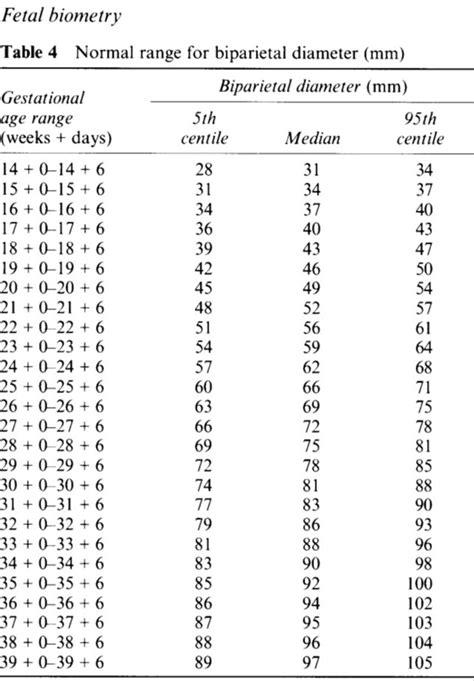 tavole di riferimento della lunghezza fetale tabelle crescita fetale crl bpd cc cm ca fl feto