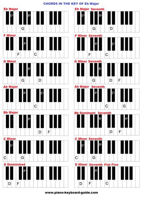 kunci piano all of me the key of e flat major d sharp chords