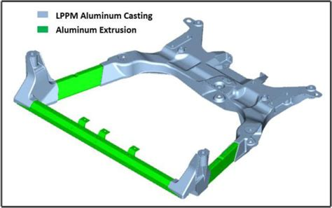MMLV front and rear subframes and material distribution ...