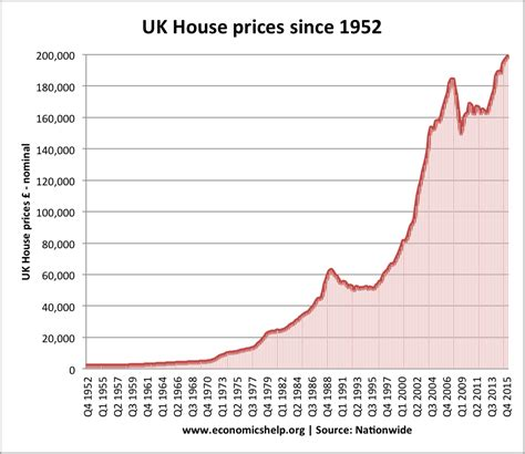 Average House Price In Us by Uk Housing Market Economics Help