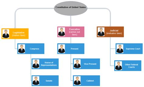create  government org chart org charting