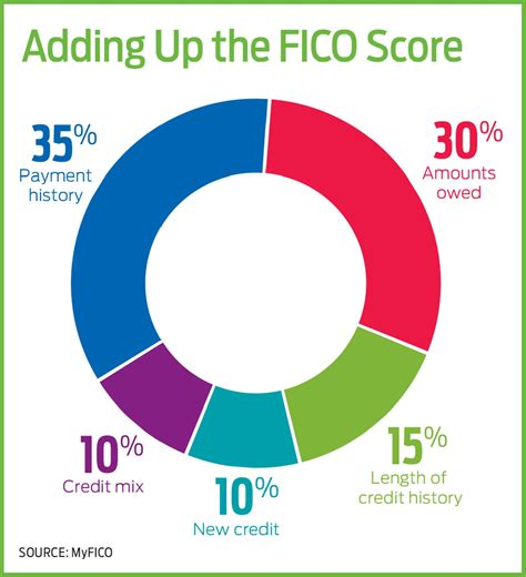 We did not find results for: How Your Credit Score Is Calculated | Kiplinger