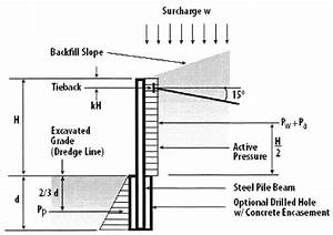 Retaining Wall Design Example With Surcharge Load