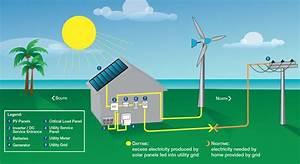 0 55 Per Watt From Solarcity U0026 39 S Record