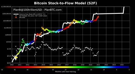 The following is a fundamental analysis of bitcoin cash using the model used in coinfairvalue.com. Six-Digit Bitcoin Prices: Stock-to-Flow Creator Says BTC Value Model 'On Track Like Clockwork ...
