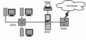 Information Technology  Networking Diagram