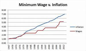 A Voice in the Storm: The Minimum Wage Myth