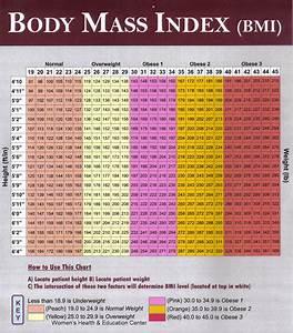 Idealgewicht Berechnen Kind : body mass index fur erwachsene tabelle mobilitypriority ~ Themetempest.com Abrechnung