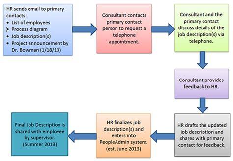 Job Description Project Flowchart  News  Illinois State