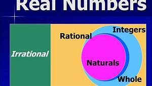 Irrational Numbers - Subset Real Numbers - Algebra