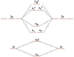 introduction  inorganic chemistrymolecular orbital